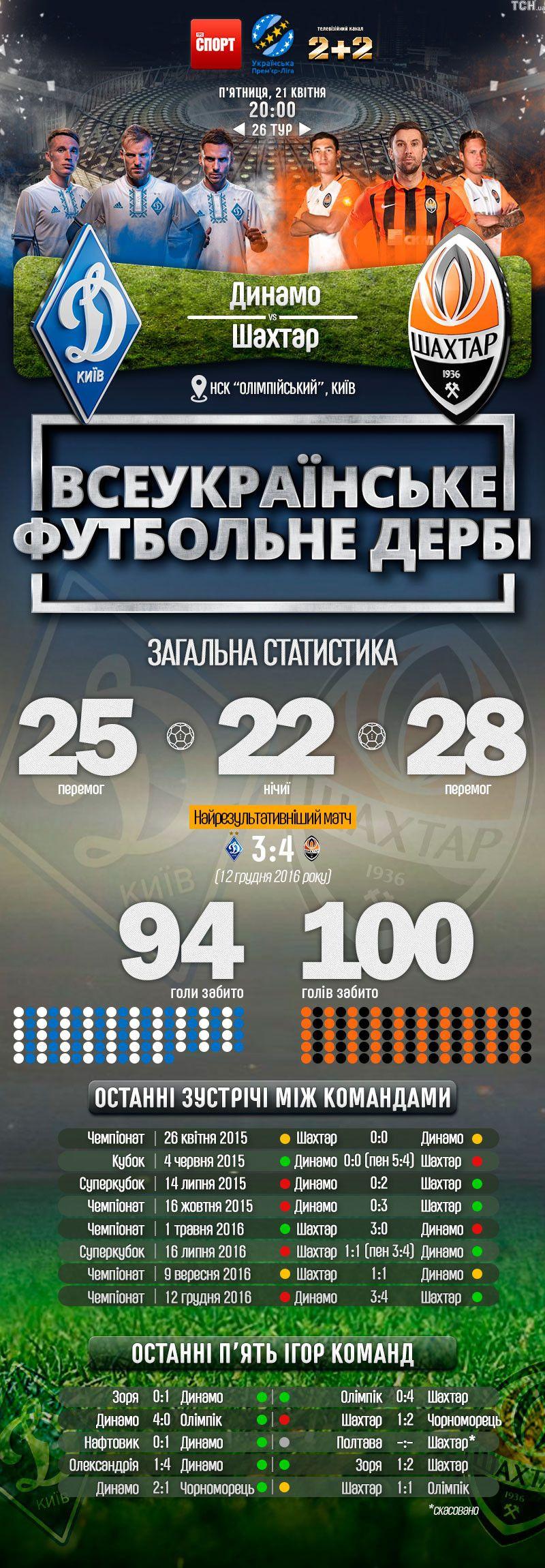 Динамо - Шахтар інфографіка дербі 19.04.2017