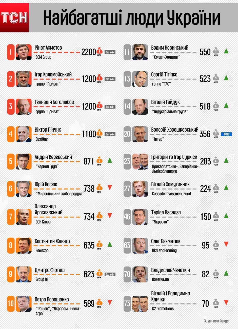 рейтинг Фокус 100 найбагатших людей України. Інфографіка