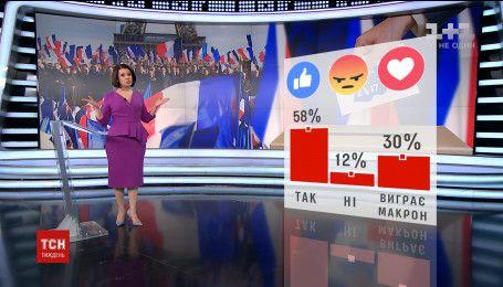 30% опрошенных верят в победу антипутинского кандидата в президенты Франции
