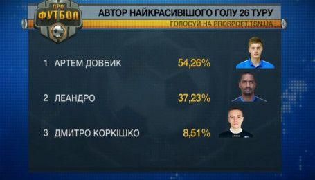 Самый красивый гол 26 тура забил Артем Довбик