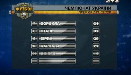 Итоги 27 тура чемпионата Украины