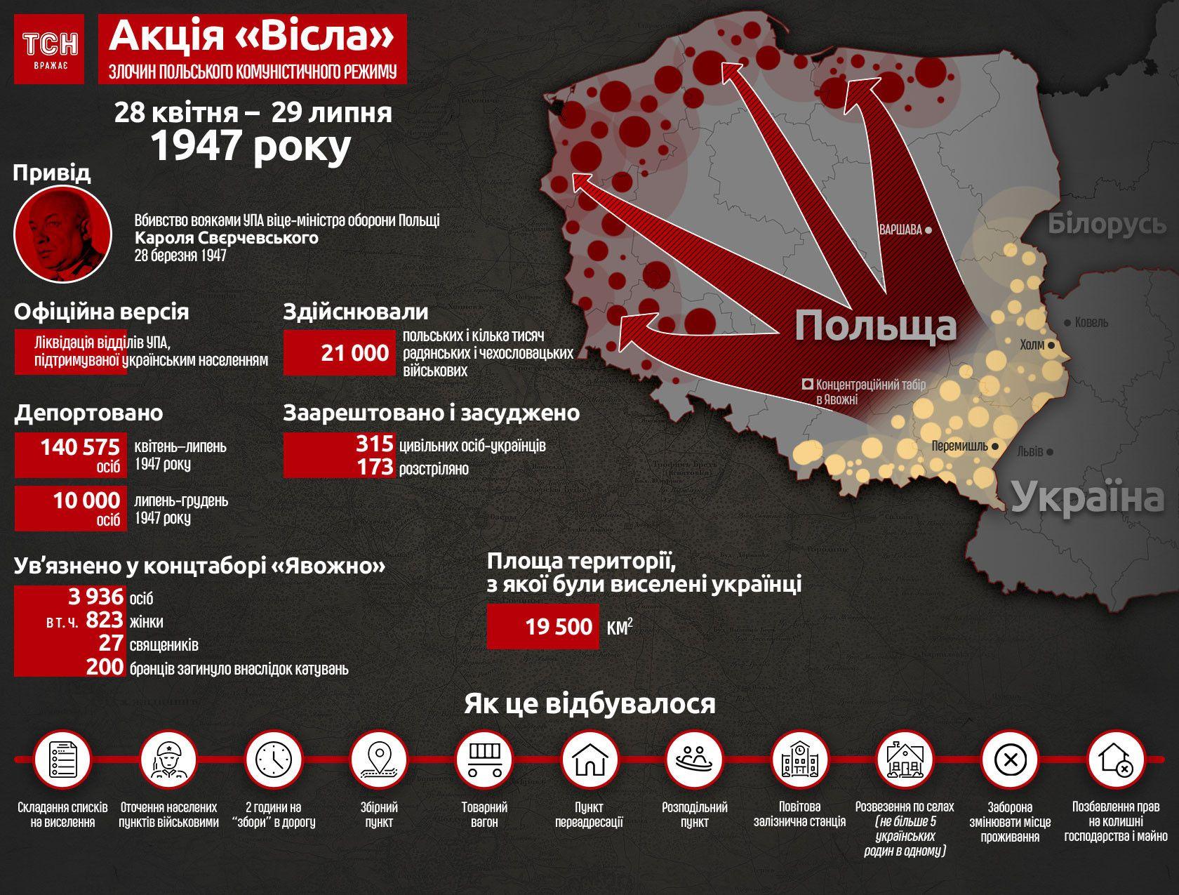 Польша чрезмерно политизирует тему противостояния с Украиной в годы Второй мировой войны, - Вятрович - Цензор.НЕТ 1841