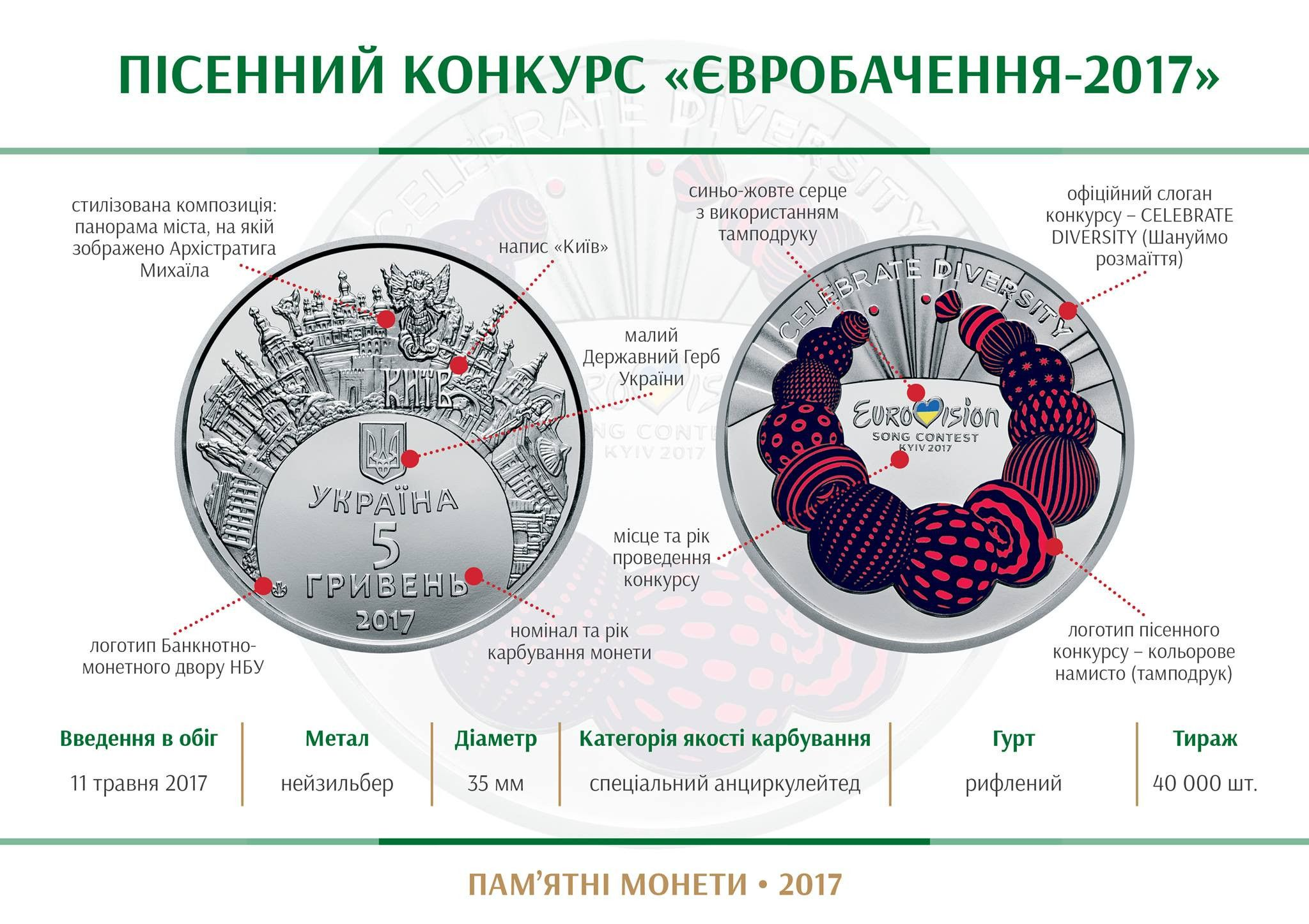 монета до Євробачення