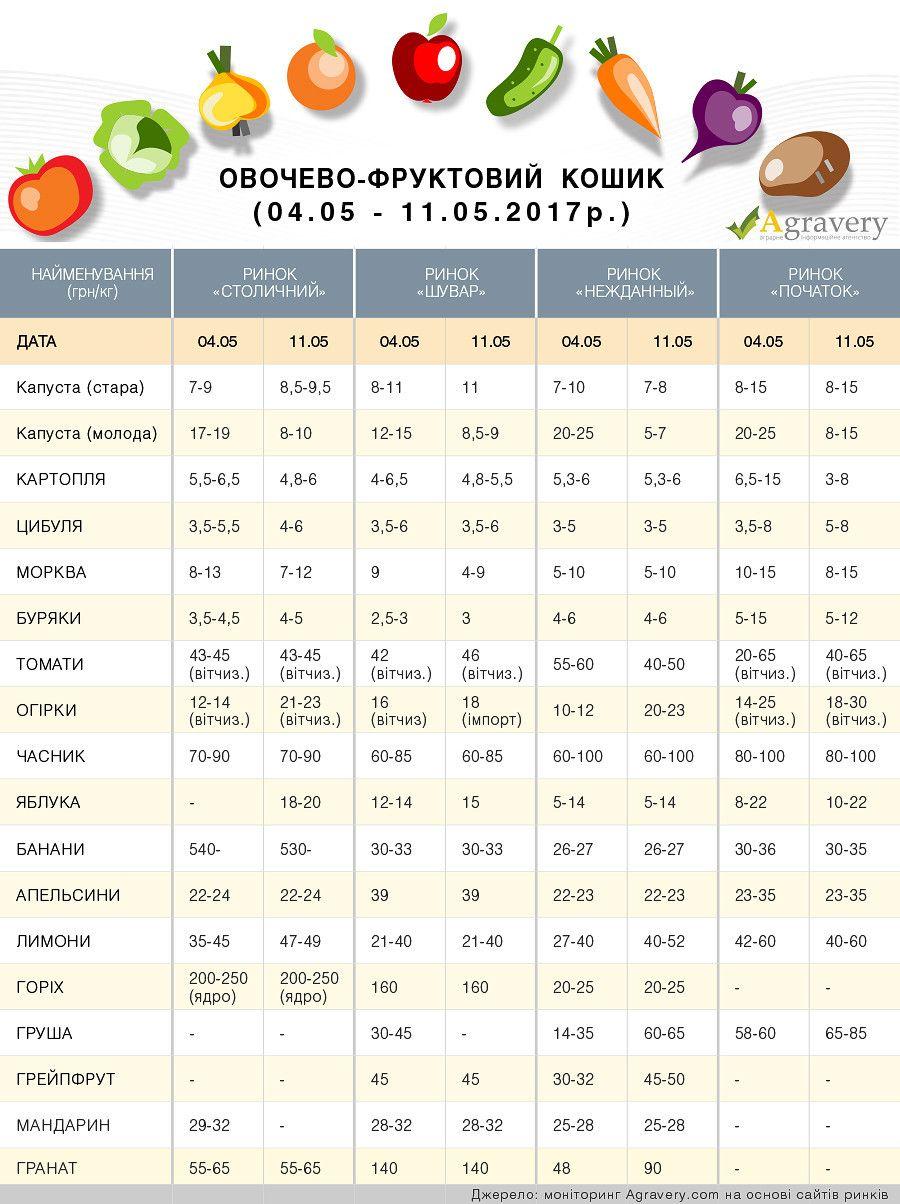 ціни на фрукти й овочі