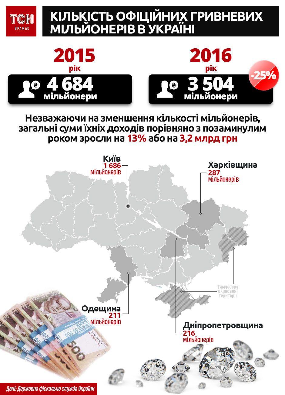 мільйонери, інфографіка