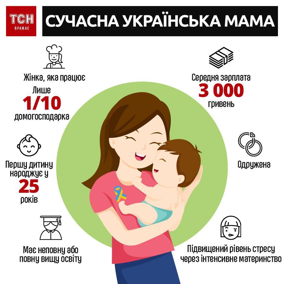 День матері. Інфографіка