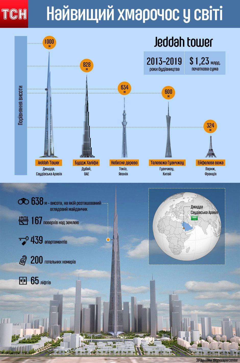Найвищий хмарочос у світі, інфографіка