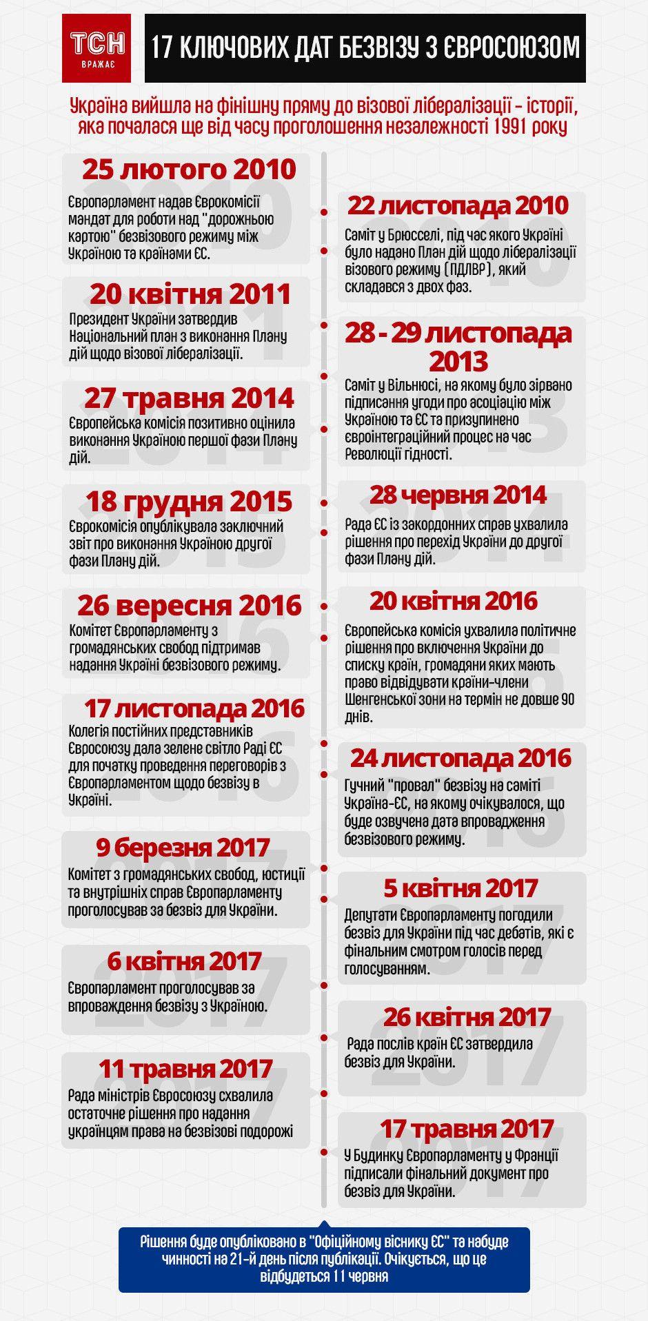 Безвіз. Інфографіка 17 травня