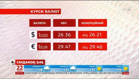 Економічні новини: курс валют та ціни на пальне на 22.05.2017