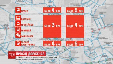 С 15 июля в Киеве на одну гривну подорожает весь коммунальный транспорт