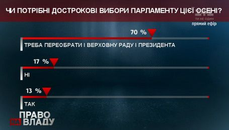 70% зрителей «Право на владу» считают, что нужны досрочные выборы