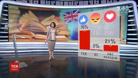 Украинцы ответили, считают ли нужным изучения английского языка