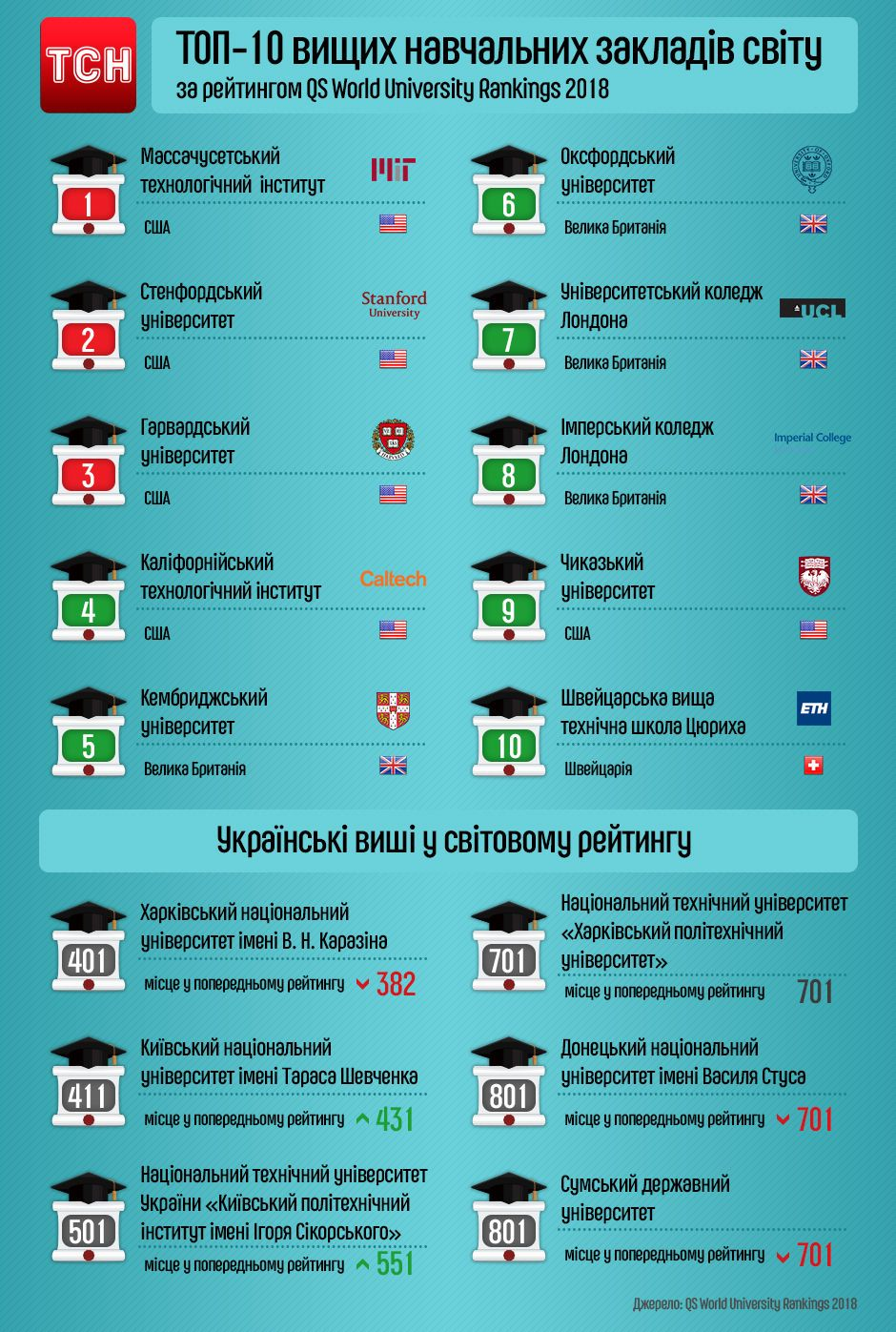 Українські університети в топ-1000 університетів світу, інфографіка
