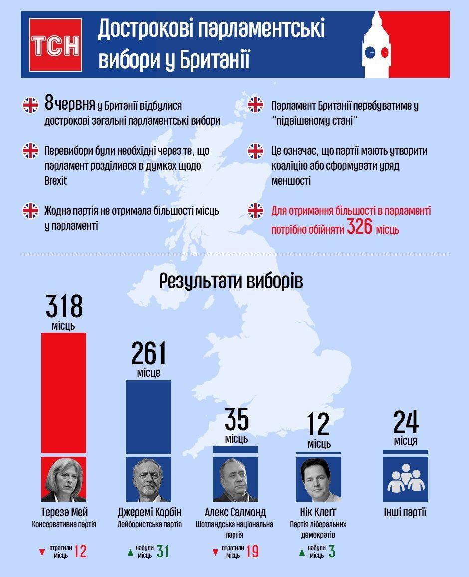 Результати парламентських виборів у Британії