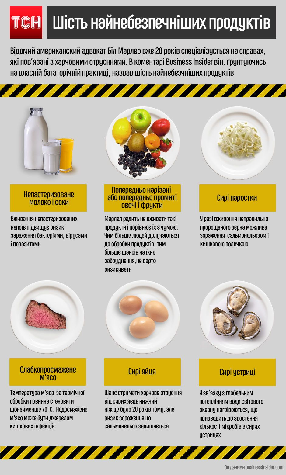 Небезпечна їжа. Інфографіка