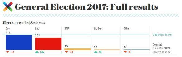 Остаточні результати виборів у Великій Британії