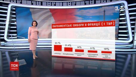 Стали известны предварительные результаты парламентских выборов во Франции
