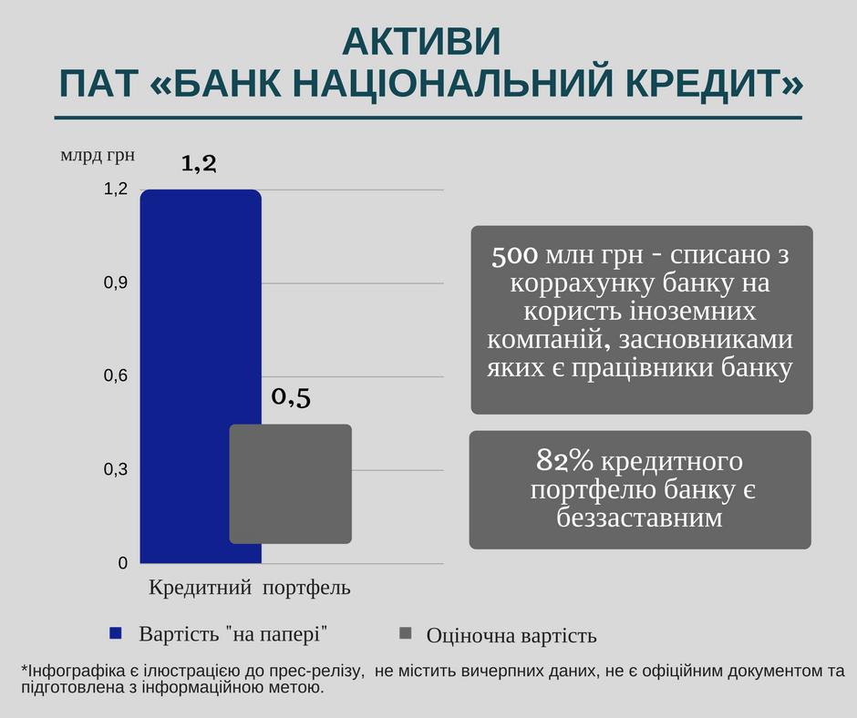 Банк Національний Кредит_2
