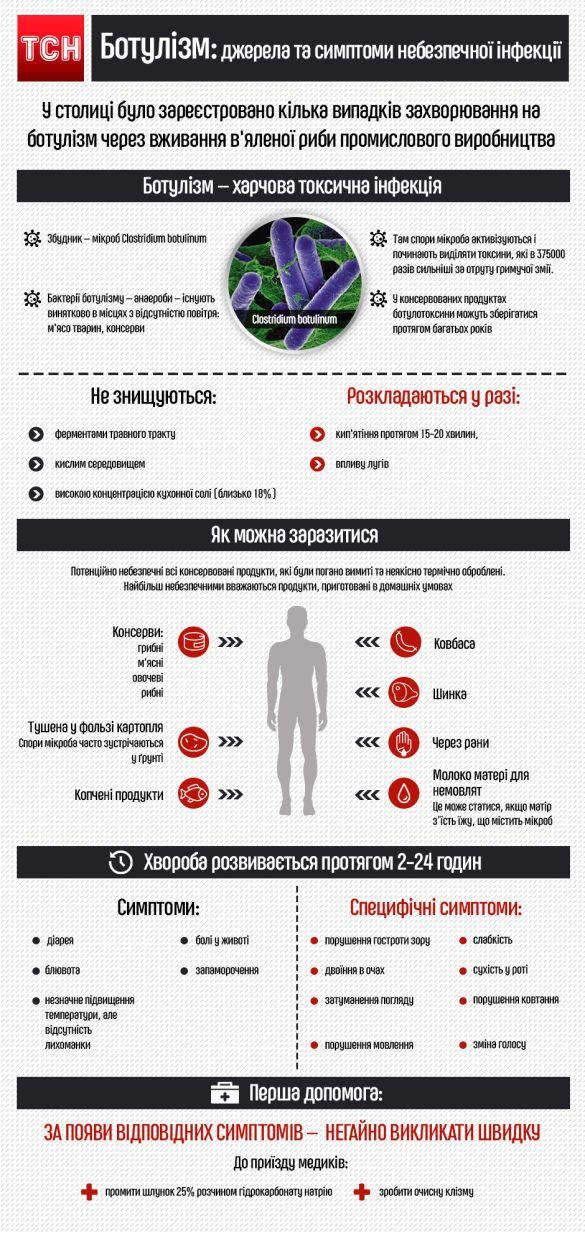ботулізм, інфографіка
