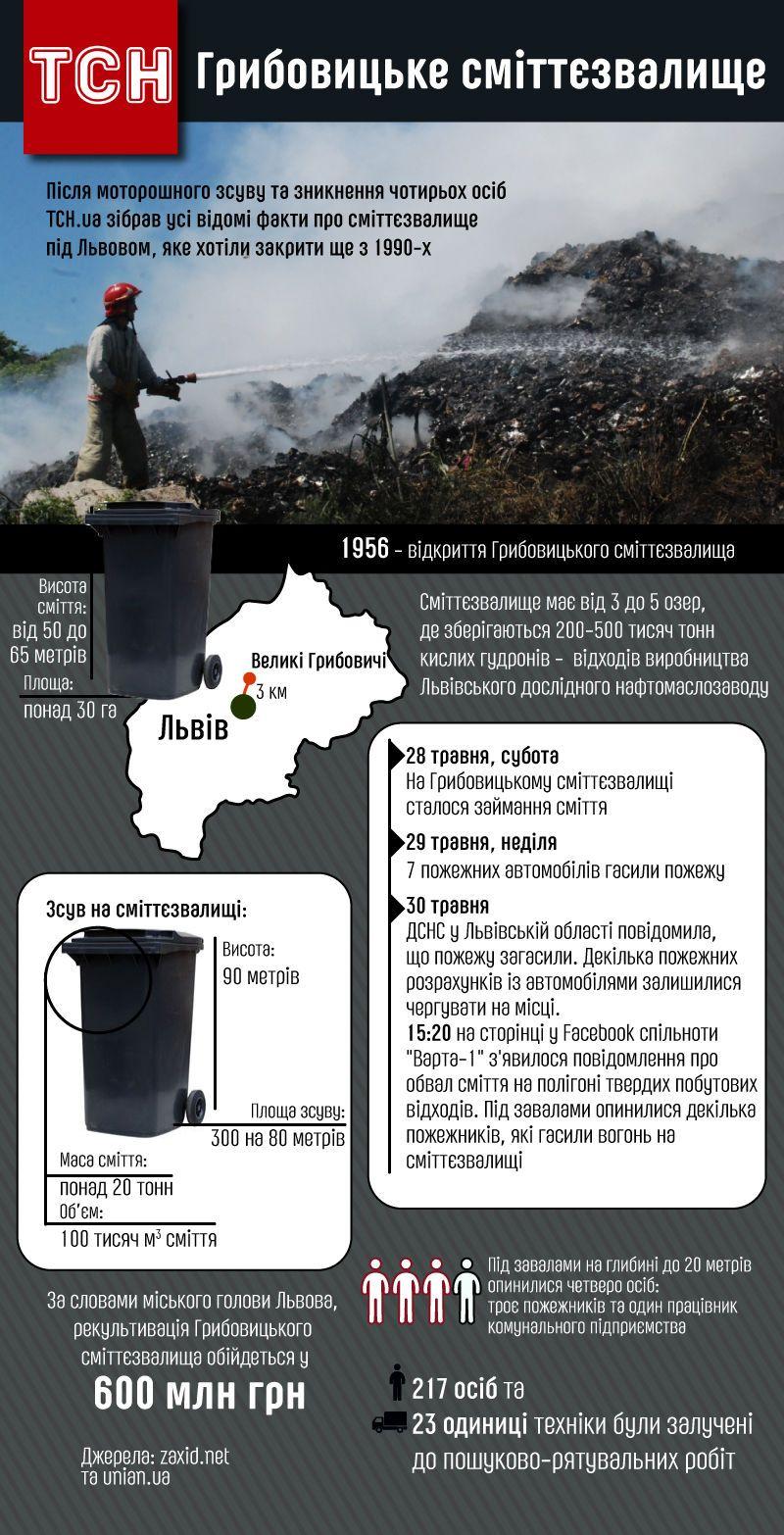 Грибовицьке сміттєзвалище, інфографіка