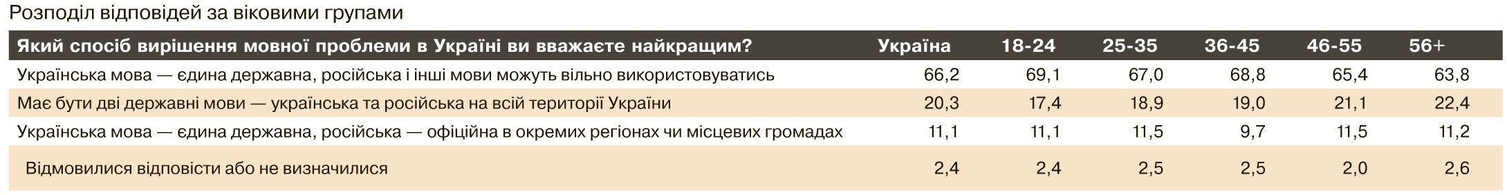 опитування про національність, мову, віросповідання_4
