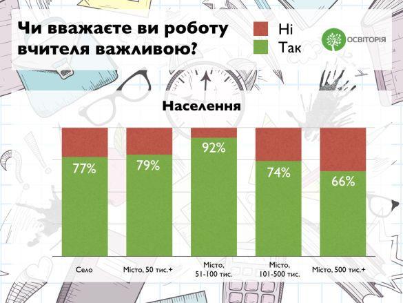 вчителі, статистика_4