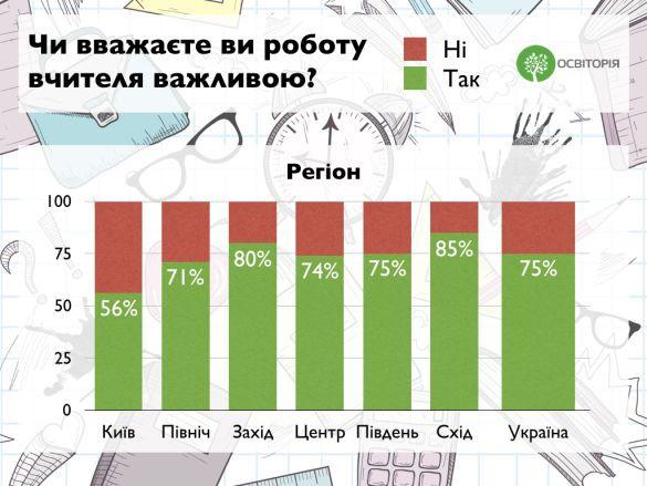 вчителі, статистика_1