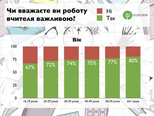 вчителі, статистика_3