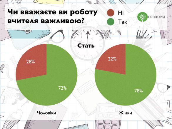вчителі, статистика_2
