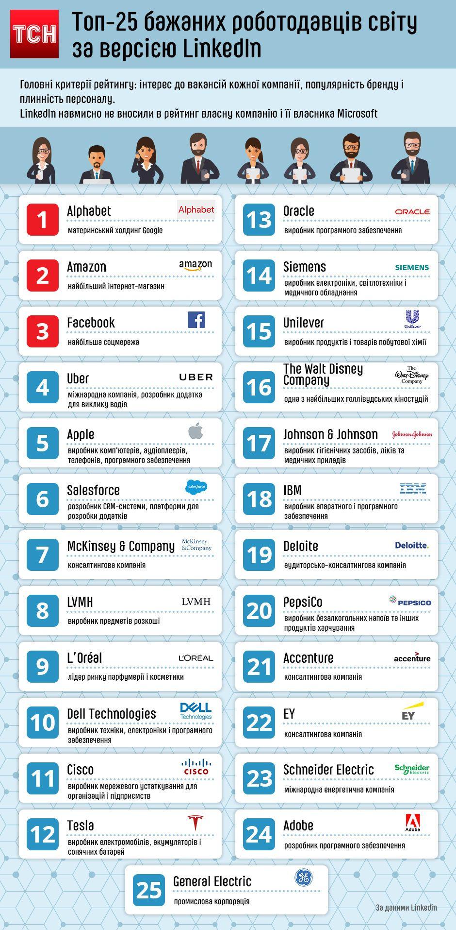 Топ-25 бажаних роботодавців світу за версією LinkedIn, інфографіка