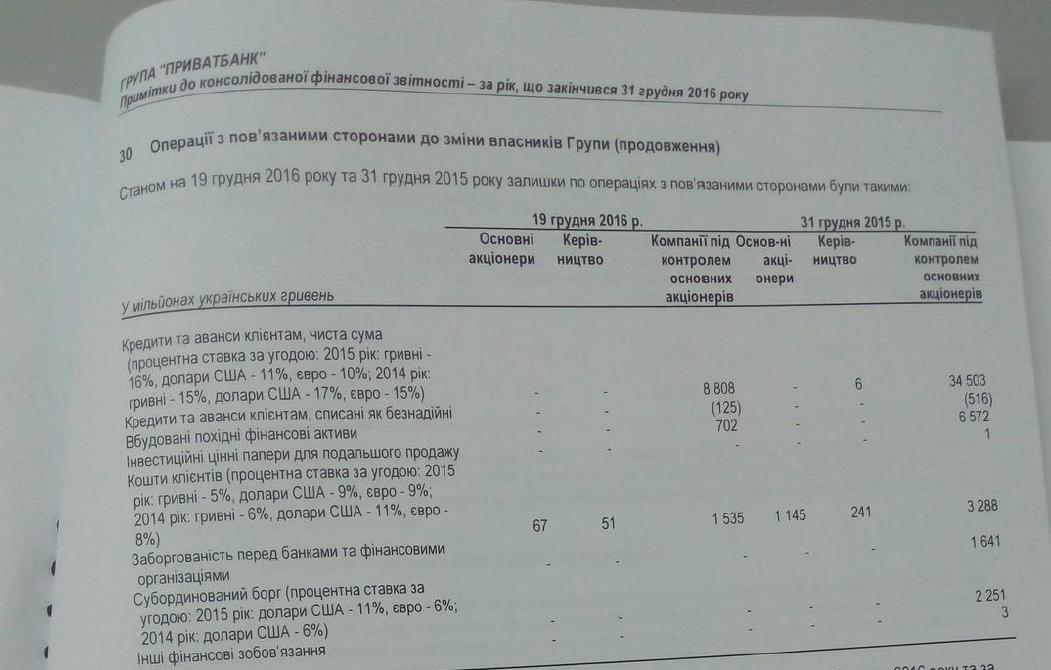 99% кредитов через «Приватбанк» оформил иполучил Коломойский— «Bloomberg» заявляет