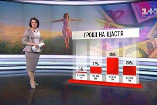Яка кількість грошей робить українця щасливою людиною
