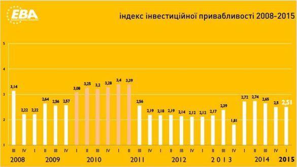 Инвестиционная привлекательность Украины выросла домаксимума с2011 года