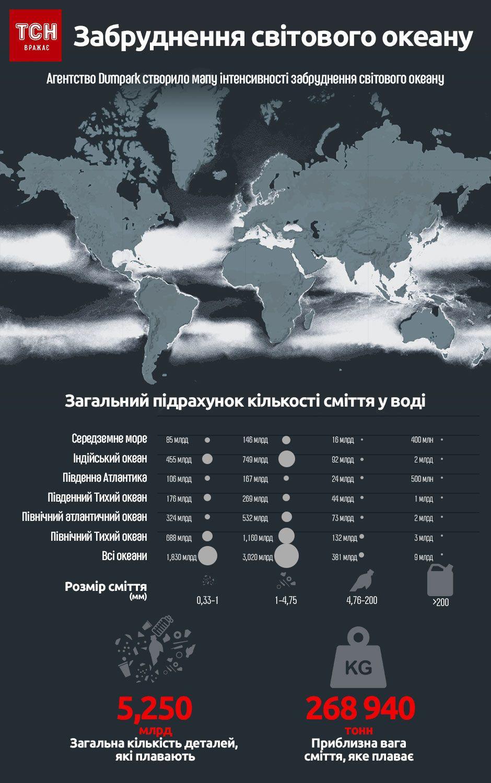 забруднення світового океану, інфографіка