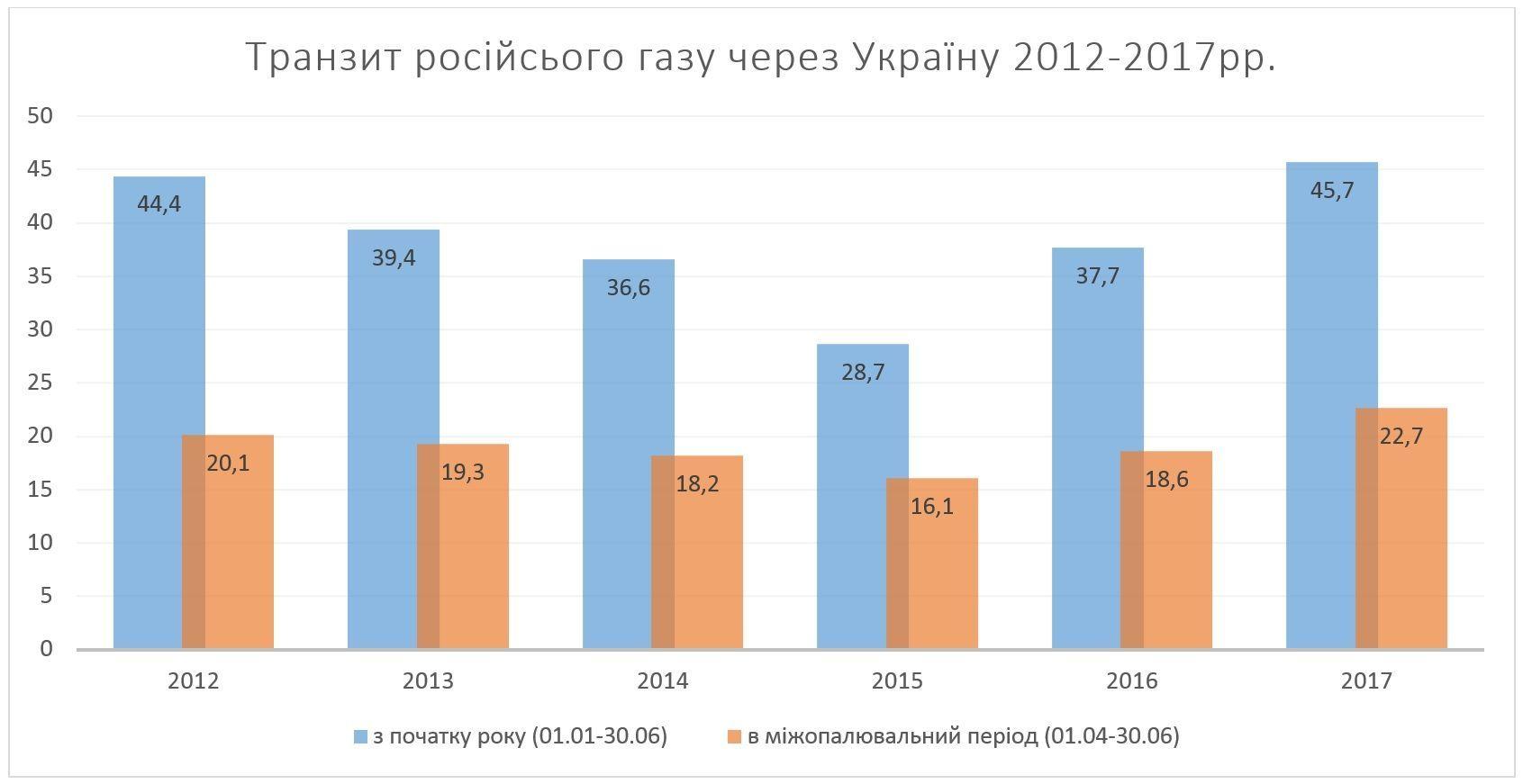 транзит російського газу_2