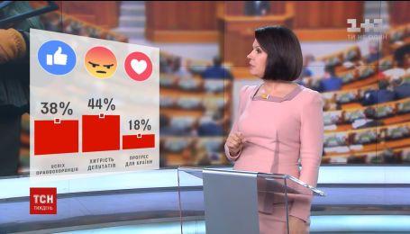Большинство опрошенных украинцев считают, что депутаты стали хитрее и не боятся НАБУ