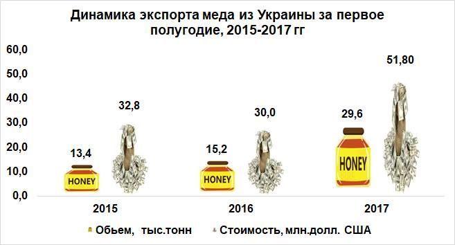 експорт меду_1
