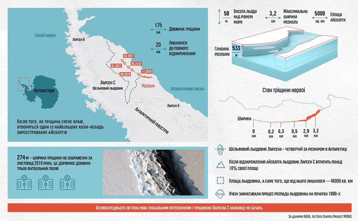Льодовик Ларсен. Інфографіка
