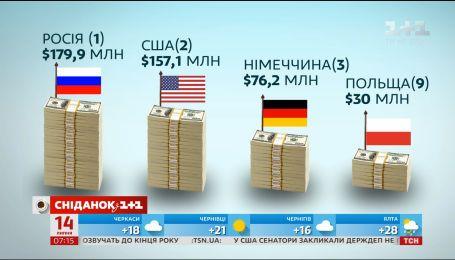 Украинские заробитчане стали переводить больше денег в Украину