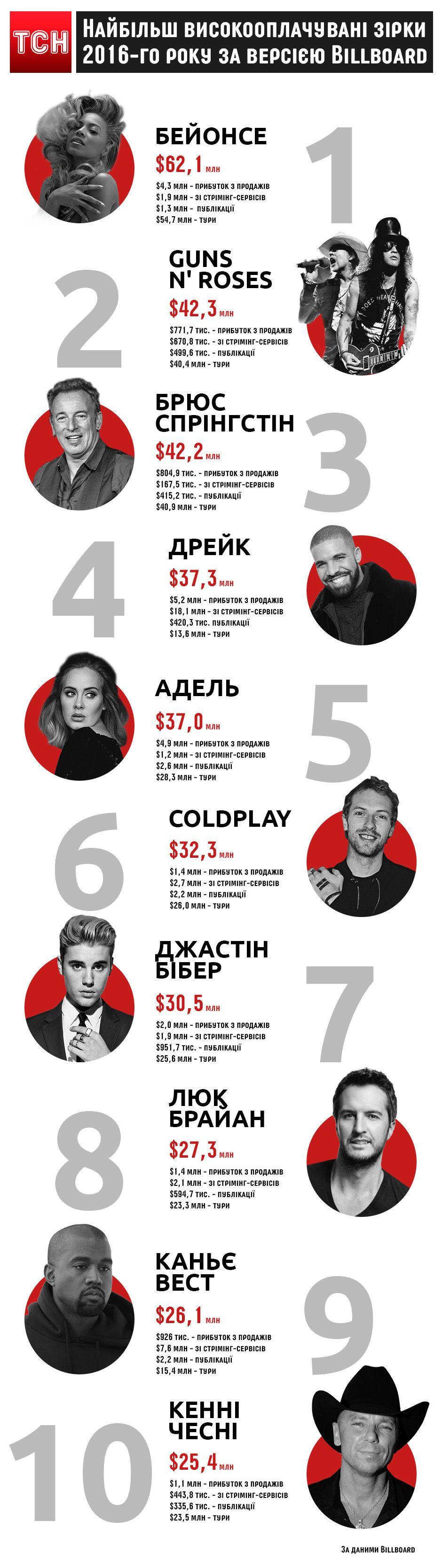 рейтинг Billboard