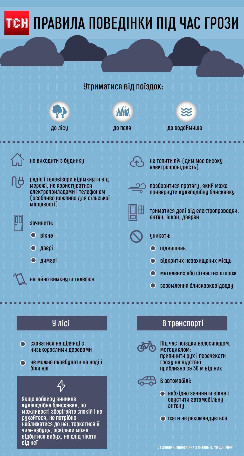 Правила поведінки під час грози, інфографіка