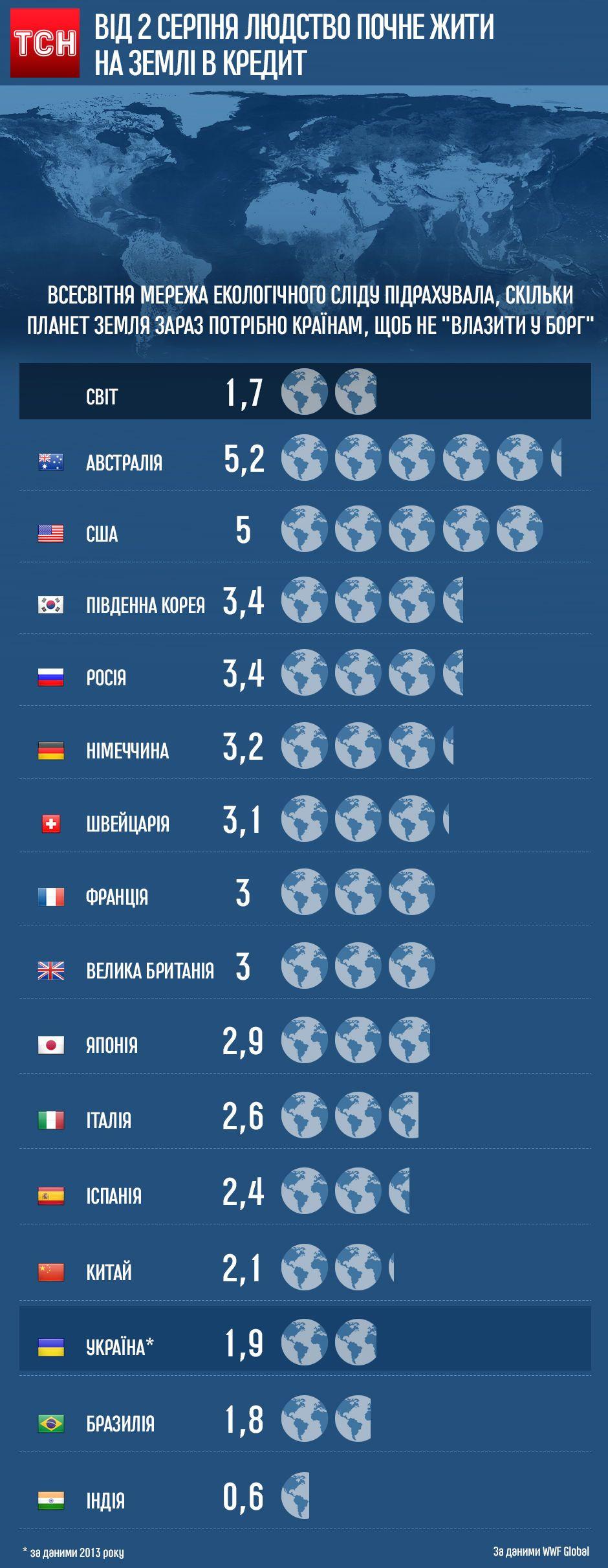 Бюджет планети. Інфографіка