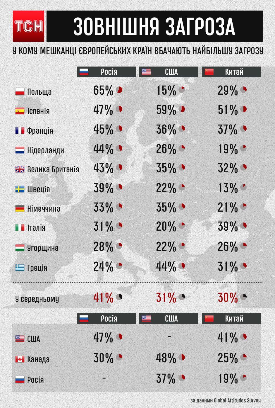 країни-вороги, інфографіка