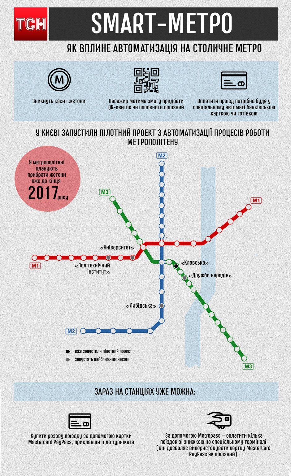 smart-метро, інфографіка