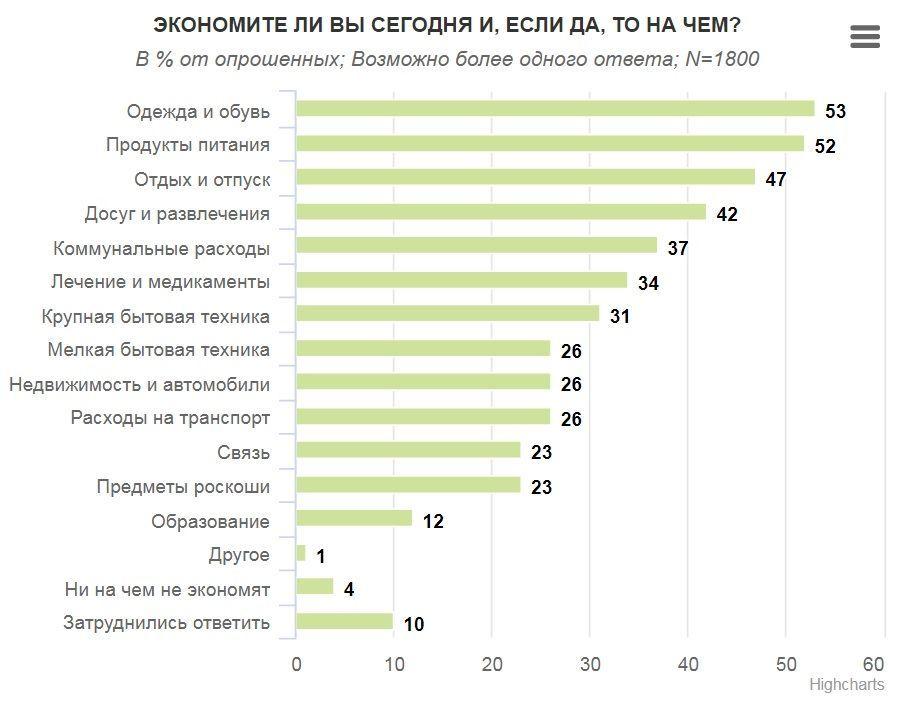 на чому економлять українці