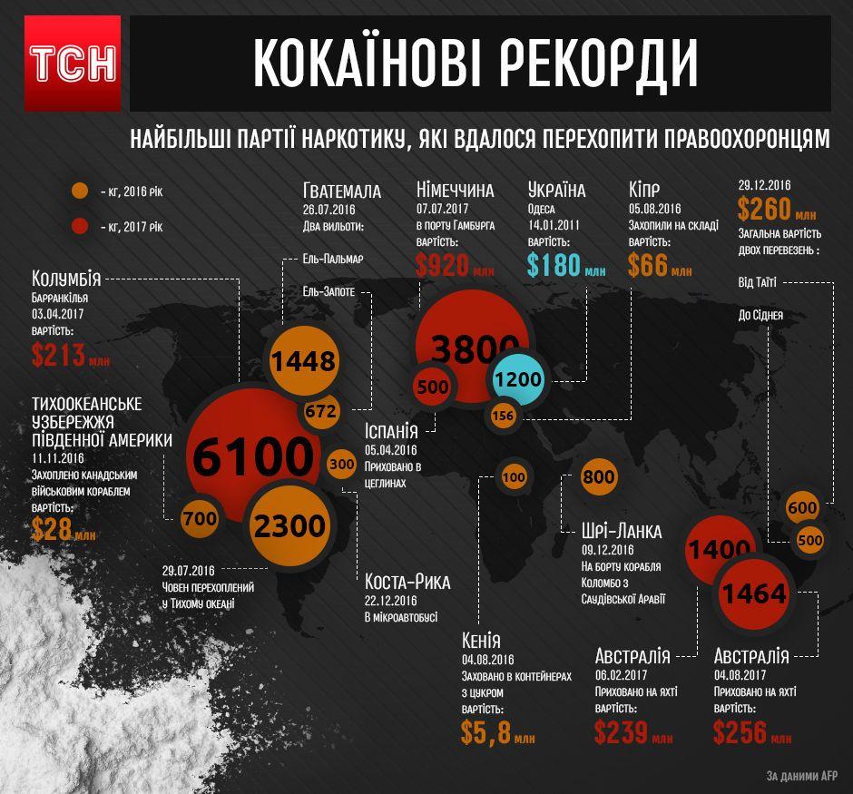 Кокаїнові рекорди, інфографіка