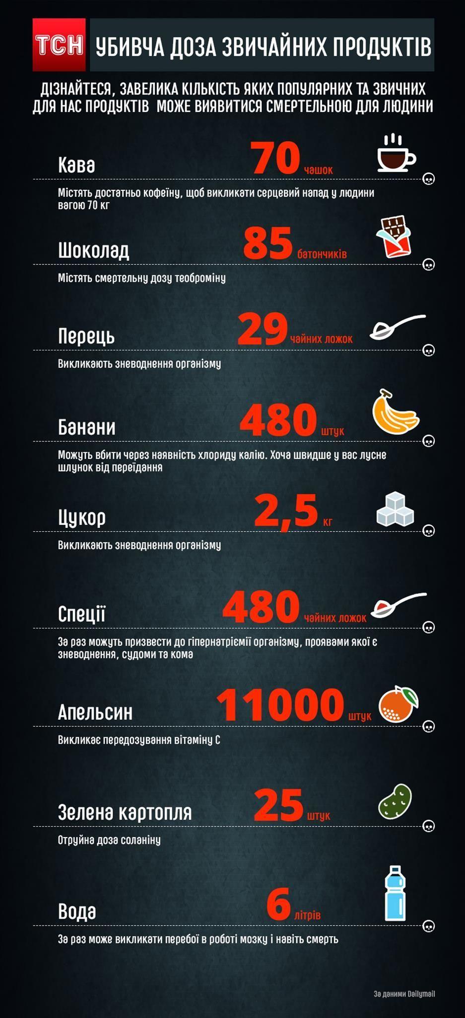 небезпечні продукти, інфографіка