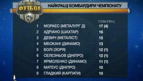 Найкращі бомбардири чемпіонату України