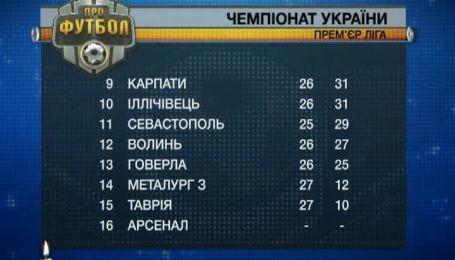 Турнірна таблиця чемпіонату України після 28 туру