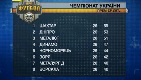 Турнірна таблиця чемпіонату України на 8 травня